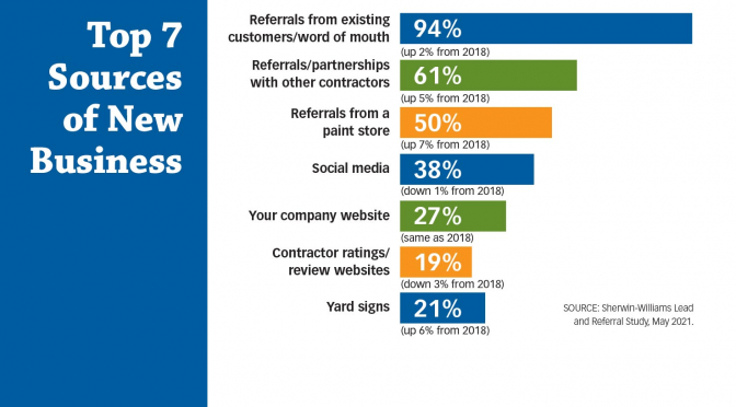 How Do You Get New Customers? Industry Studies Offer Insights